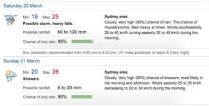 sydney flood storms