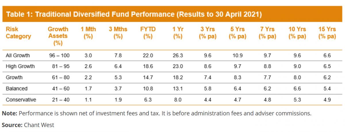 superannuation returns