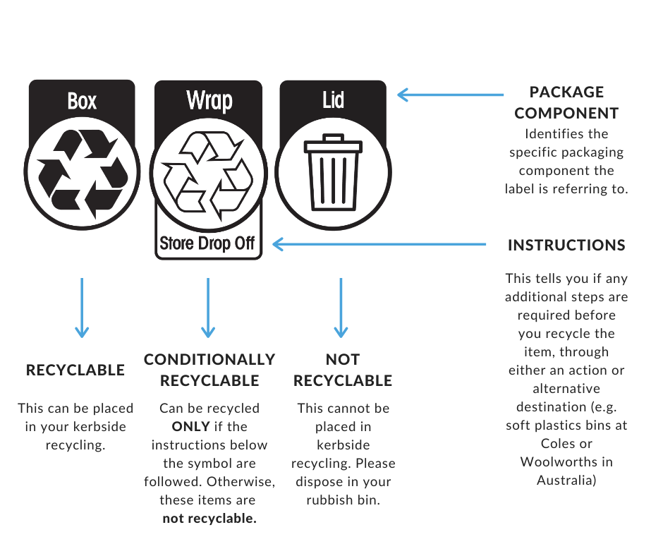 The Australasian Recylinc Label.