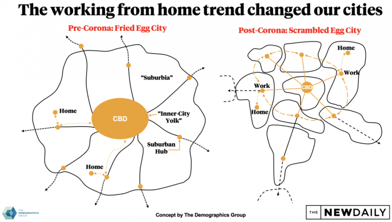 A chart showing how working from home has changed our cities