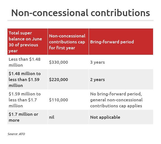 Superannuation contributions tax benefits explained