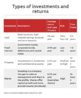 Types of investments and returns