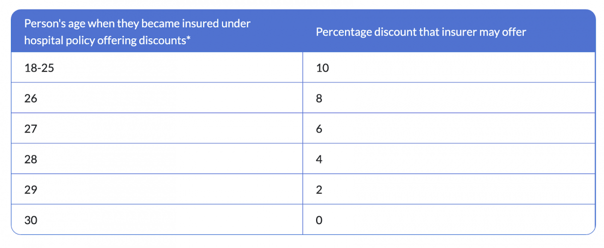 Is it worth getting private health insurance