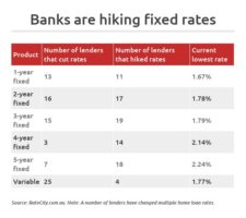 fixed rate mortgage hikes