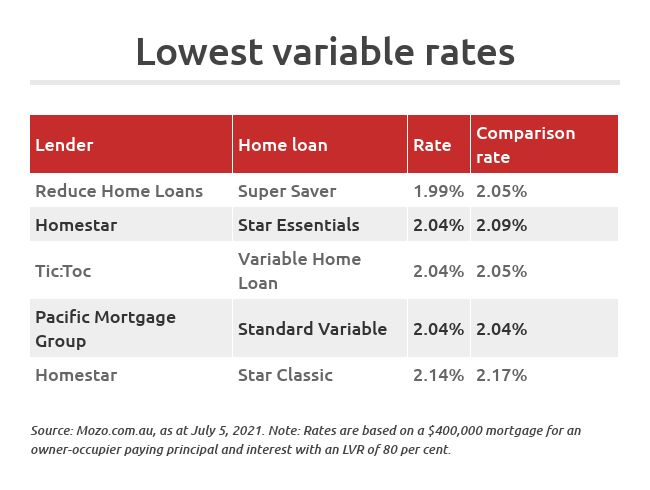 lowest variable home loan rates july 2021