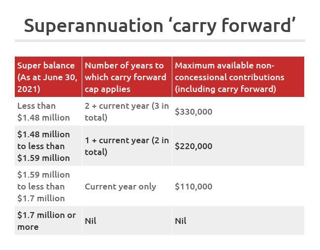 superannuation carry forward bring forward