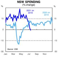 nsw spending cba