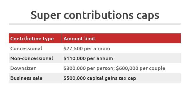 Superannuation contribution caps