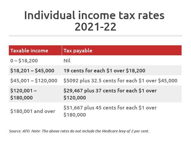 individual income tax rates 2021-22