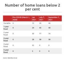 sub-2 per cent home loans