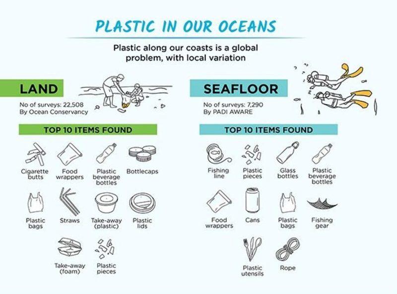 world litter hotspots