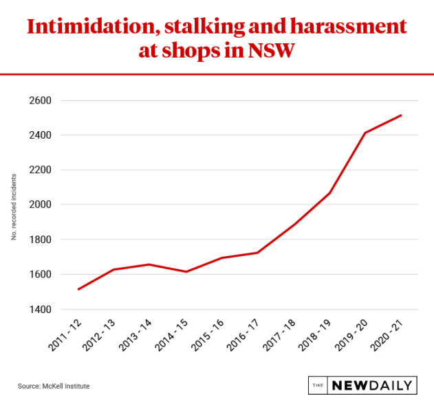 Abuse in NSW shops